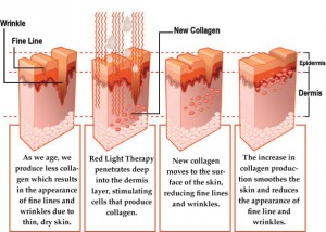 Beauty routine Collagen light